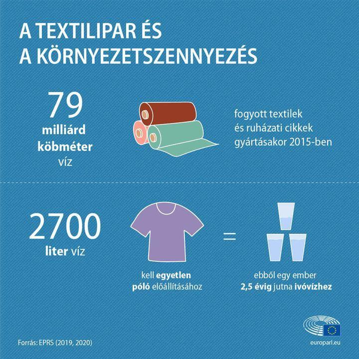A textilipar és a környezetszennyezés infografika